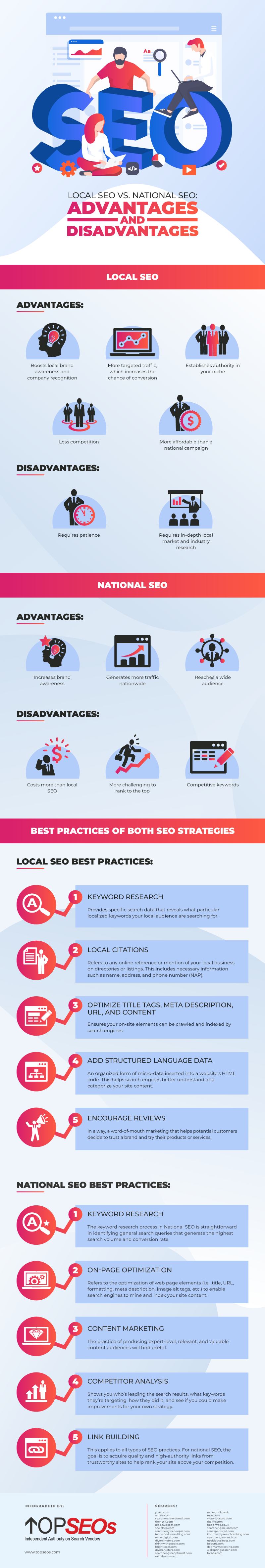 Local SEO vs. National SEO: Should You Choose Between the Two or Use Both? Infographic