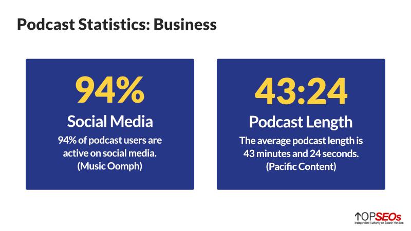podcast business statistics