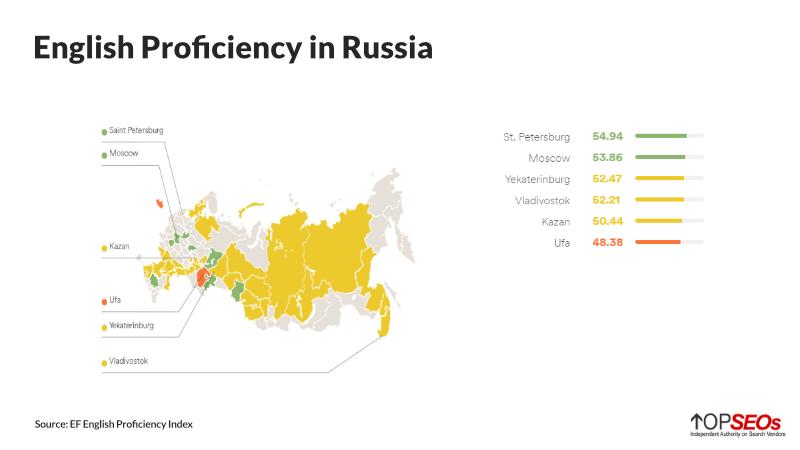 english proficiency in russia