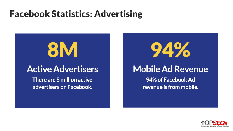 facebook statistics for advertisers