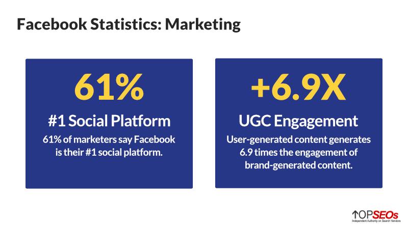 facebook statistics for marketers
