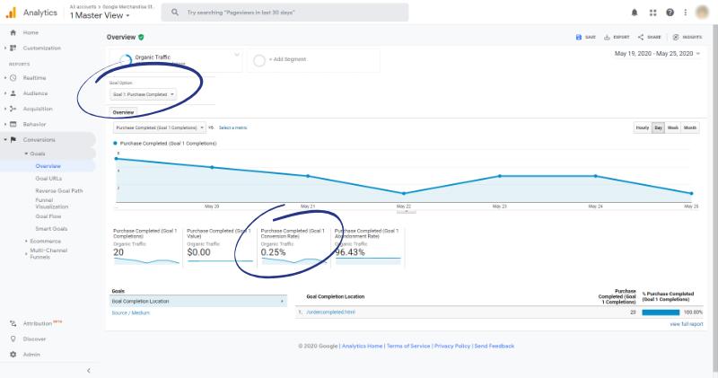 google analytics goals organic conversion rate