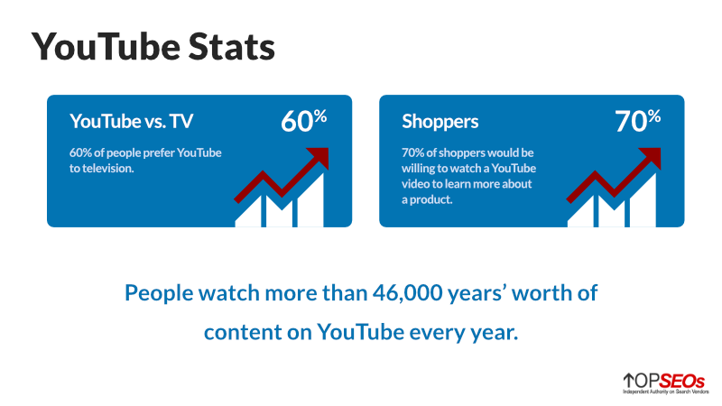 general youtube stats