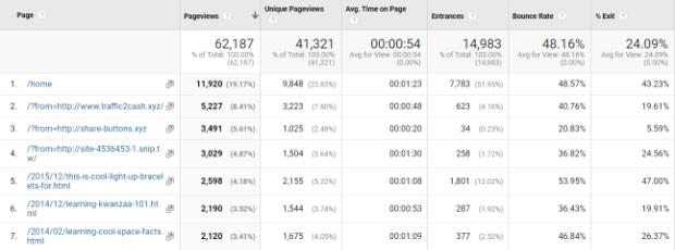 ghost spam pageviews google analytics