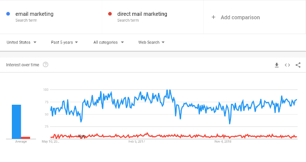 google trends compare trend