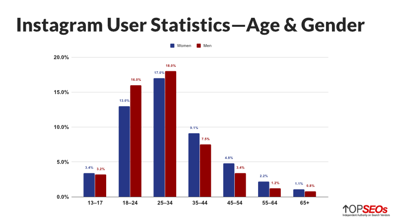 instagram user statistics for age and gender