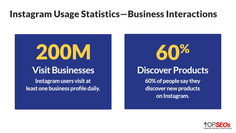 instagram usage statistics for business
