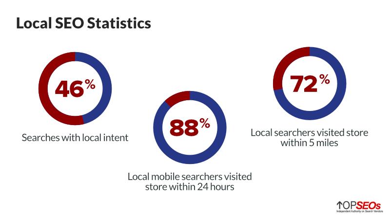 local seo statistics