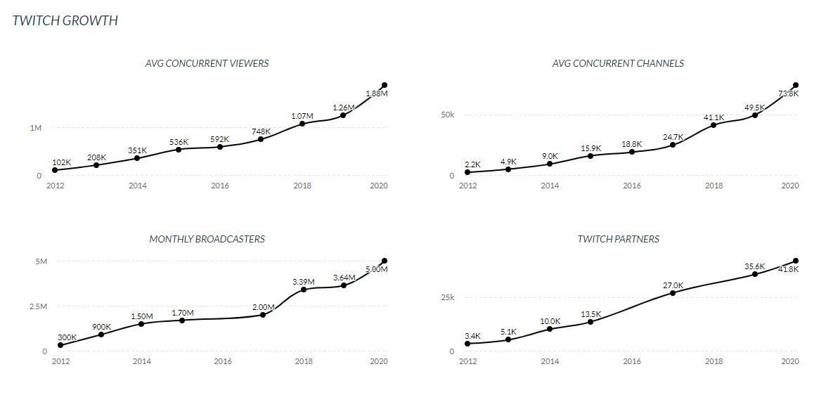 twitch growth since 2012