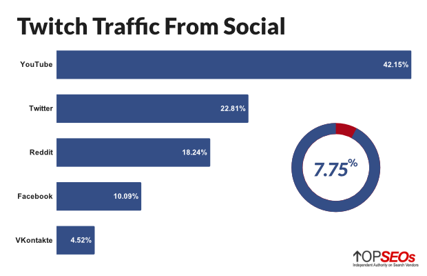 twitch traffic from social
