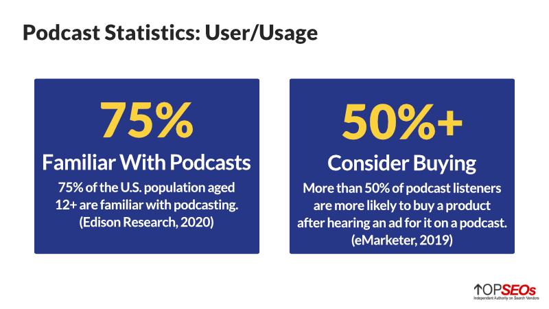 podcast user statistics and podcast usage statistics