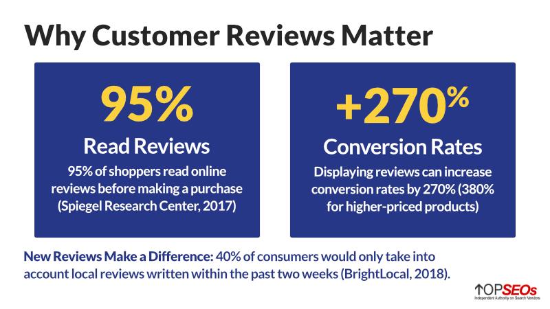 why customer reviews matter