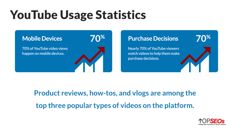 youtube usage statistics