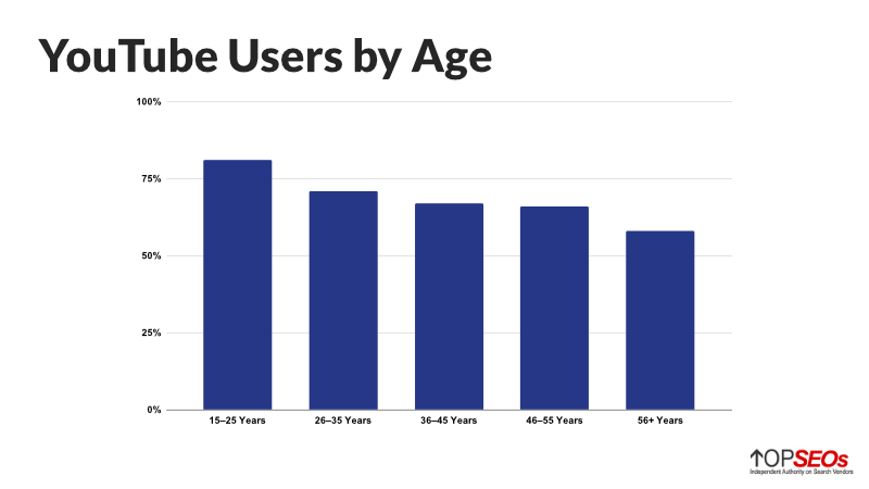 youtube users by age
